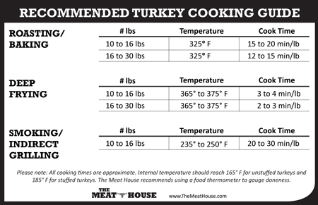 Deep Frying Turkey Time Chart